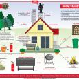 """Päästeameti projekti """"500 kodu tuleohutuks"""" raames, mida siseministeerium rahastab 1,5 miljoni euroga, lahendatakse ka paarikümne Saare maakonna kodu tuleohutusprobleemid. Lääne päästekeskuse ennetusbüroo juhtivspetsialisti Grete Arumäe sõnul eraldatakse Saaremaale üle 40 […]"""
