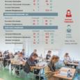 SA Innove avalikustas koolide tänavused riigieksamitulemused, mille järgi koostatud edetabelis on enamiku Saaremaa koolide kohad mullusest kehvemad.